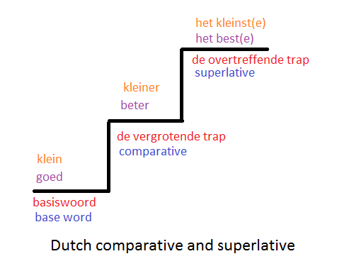 Dutch comparative and superlative