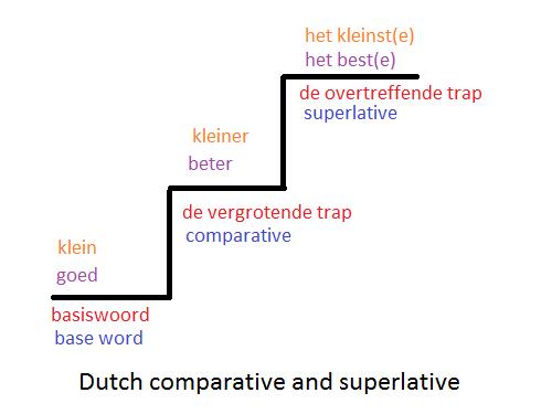 Dutch comparative and superlative
